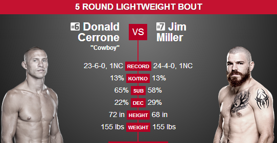 Cerrone vs. Miller Prediction