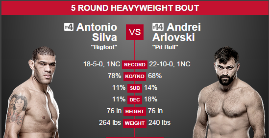 Silva vs. Arlovski 2 Prediction