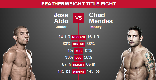 Aldo vs. Mendes 2 Prediction