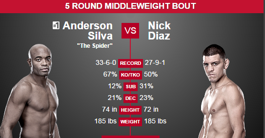 Silva vs. Diaz Prediction