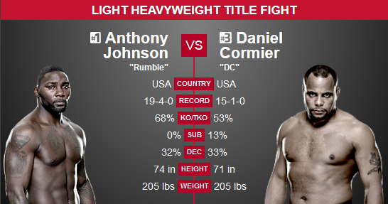 Johnson vs. Cormier