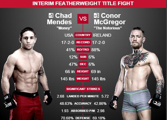 Mendes vs. McGregor Prediction