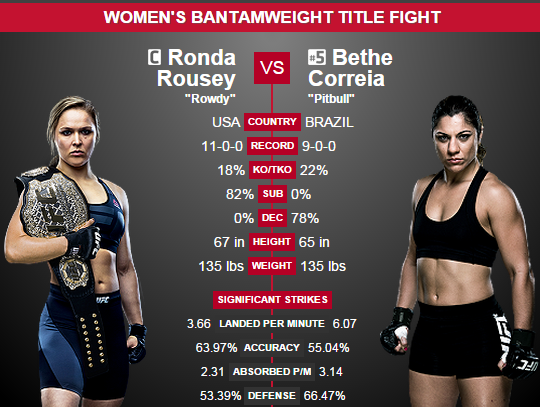 Rousey vs. Correia Prediction