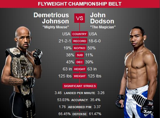 Johnson vs. Dodson 2